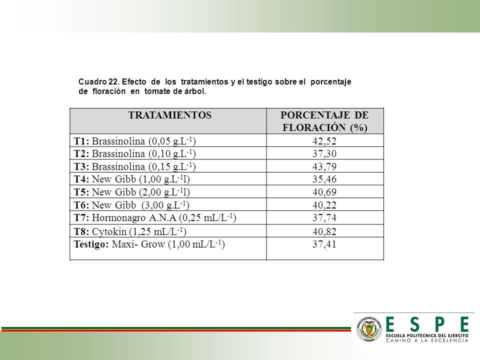 Cuadro 22. Efecto de los tratamientos y el testigo sobre el porcentaje de floración en tomate de árbol. TRATAMIENTOSPORCENTAJE DE FLORACIÓN (%) T1: Br