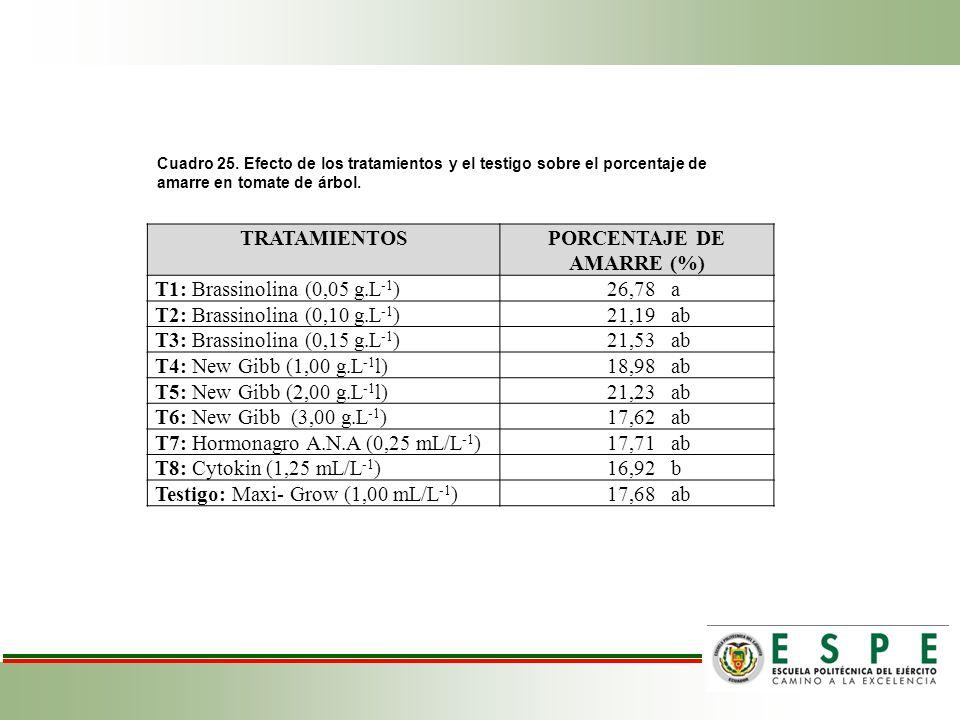 Cuadro 25. Efecto de los tratamientos y el testigo sobre el porcentaje de amarre en tomate de árbol. TRATAMIENTOSPORCENTAJE DE AMARRE (%) T1: Brassino