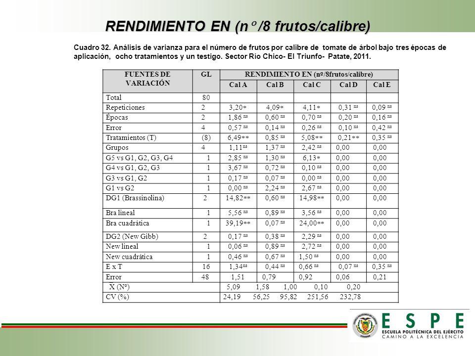 RENDIMIENTO EN (n /8 frutos/calibre) Cuadro 32. Análisis de varianza para el número de frutos por calibre de tomate de árbol bajo tres épocas de aplic