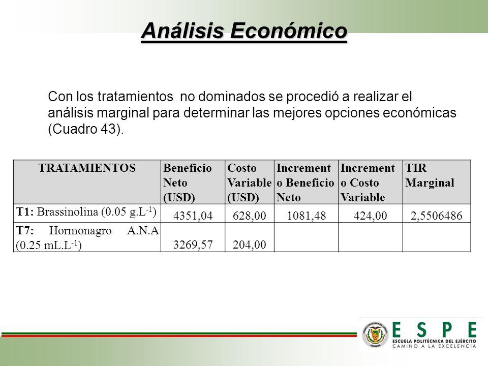 Análisis Económico Con los tratamientos no dominados se procedió a realizar el análisis marginal para determinar las mejores opciones económicas (Cuad