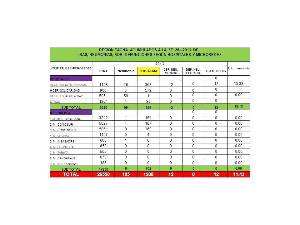 comentarios REGION TACNA ACUMULADOS A LA SE 28 - 2013 DE : IRAS, NEUMONIAS, SOB, DEFUNCIONES SEGÚN HOSPITALES Y MICROREDES HOSPITALES / MICROREDES 2013 T.