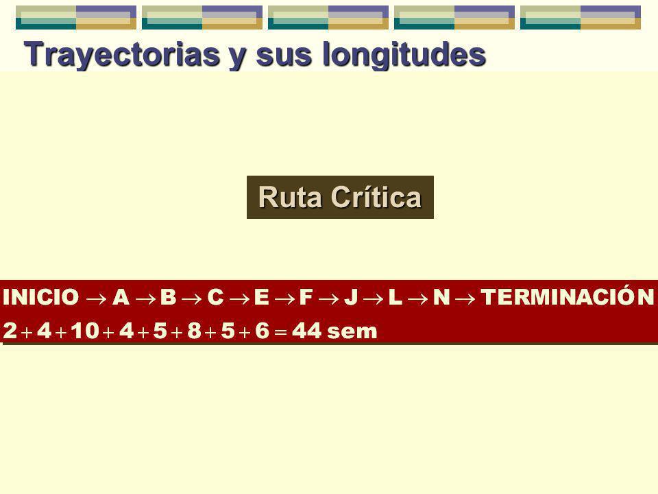 Maestría en Administración Tecnológica, USFQ, 2002 © 15 Trayectorias y sus longitudes Ruta Crítica