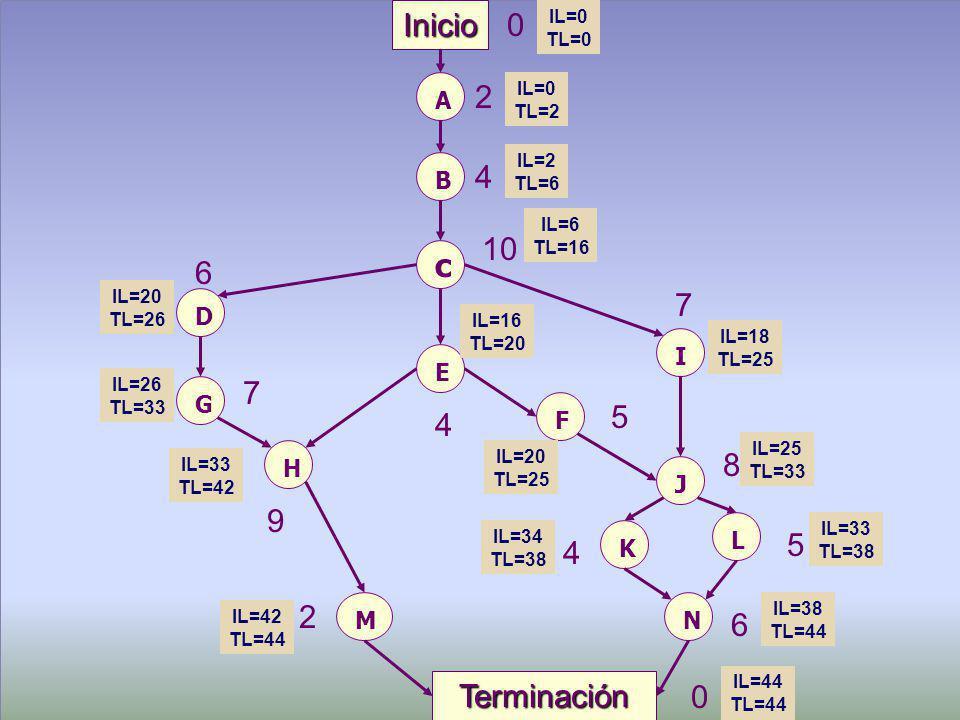 Maestría en Administración Tecnológica, USFQ, 2002 © 22 A Inicio B c 0 2 4 10 F D E G I J H 6 7 7 4 5 8 K L M N Terminación 9 4 5 6 2 0 IL=0 TL=0 IL=0 TL=2 IL=2 TL=6 IL=6 TL=16 IL=16 TL=20 IL=18 TL=25 IL=20 TL=26 IL=26 TL=33 IL=33 TL=42 IL=42 TL=44 IL=20 TL=25 IL=25 TL=33 IL=34 TL=38 IL=33 TL=38 IL=38 TL=44 IL=44 TL=44