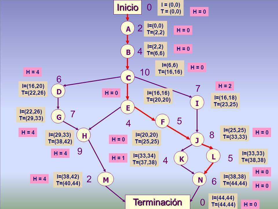 Maestría en Administración Tecnológica, USFQ, 2002 © 24 A Inicio B c 0 2 4 10 F D E G I J H 6 7 7 4 5 8 K L M N Terminación 9 4 5 6 2 0 I = (0,0) T = (0,0) I=(0,0) T=(2,2) I=(2,2) T=(6,6) I=(6,6) T=(16,16) I=(16,16) T=(20,20) I=(16,18) T=(23,25) I=(16,20) T=(22,26) I=(22,26) T=(29,33) I=(29,33) T=(38,42) I=(38,42) T=(40,44) I=(20,20) T=(25,25) I=(25,25) T=(33,33) I=(33,34) T=(37,38) I=(33,33) T=(38,38) I=(38,38) T=(44,44) I=(44,44) T=(44,44) H = 0 H = 4 H = 2 H = 4H = 0 H = 1 H = 4