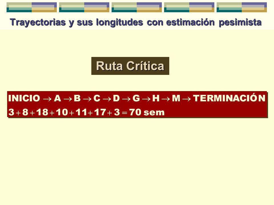 Maestría en Administración Tecnológica, USFQ, 2002 © 34 Trayectorias y sus longitudes con estimación pesimista Ruta Crítica