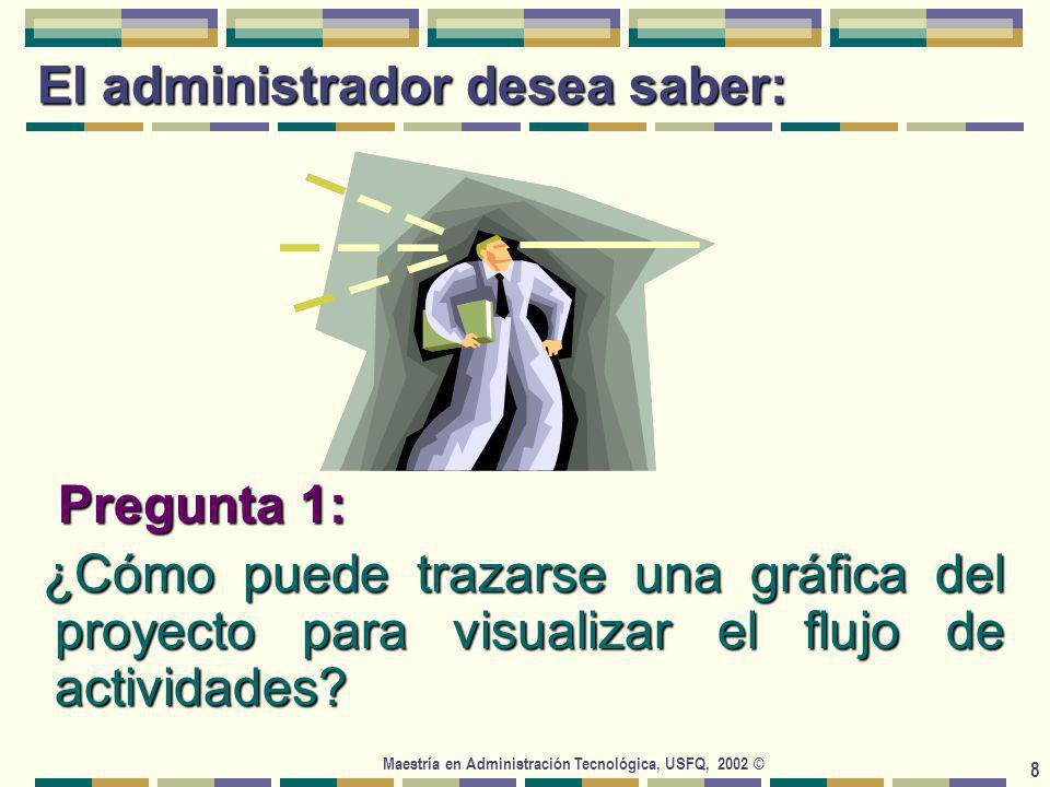 Maestría en Administración Tecnológica, USFQ, 2002 © 19 A Inicio B c 0 2 4 10 F D E G I J H 6 7 7 4 5 8 K L M N Terminación 9 4 5 6 2 0 IC=0 TC=0 IC=0 TC=2 IC=2 TC=6 IC=6 TC=16 IC=16 TC=20 IC=16 TC=23 IC=16 TC=22 IC=22 TC=29 IC=29 TC=38 IC=38 TC=40 IC=20 TC=25 IC=25 TC=33 IC=33 TC=37 IC=33 TC=38 IC=38 TC=44 IC=44 TC=44