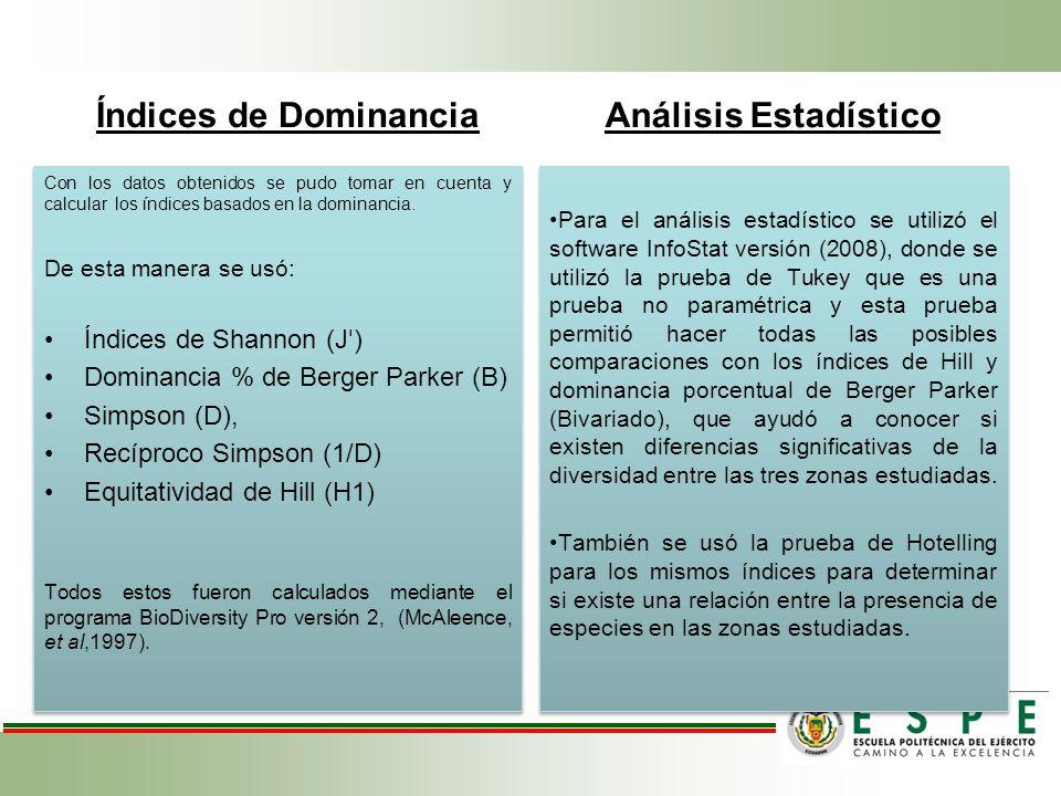Índices de Dominancia Con los datos obtenidos se pudo tomar en cuenta y calcular los índices basados en la dominancia. De esta manera se usó: Índices