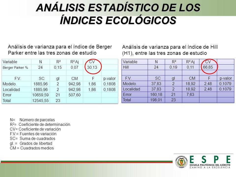 ANÁLISIS ESTADÍSTICO DE LOS ÍNDICES ECOLÓGICOS Análisis de varianza para el índice de Berger Parker entre las tres zonas de estudio Análisis de varian