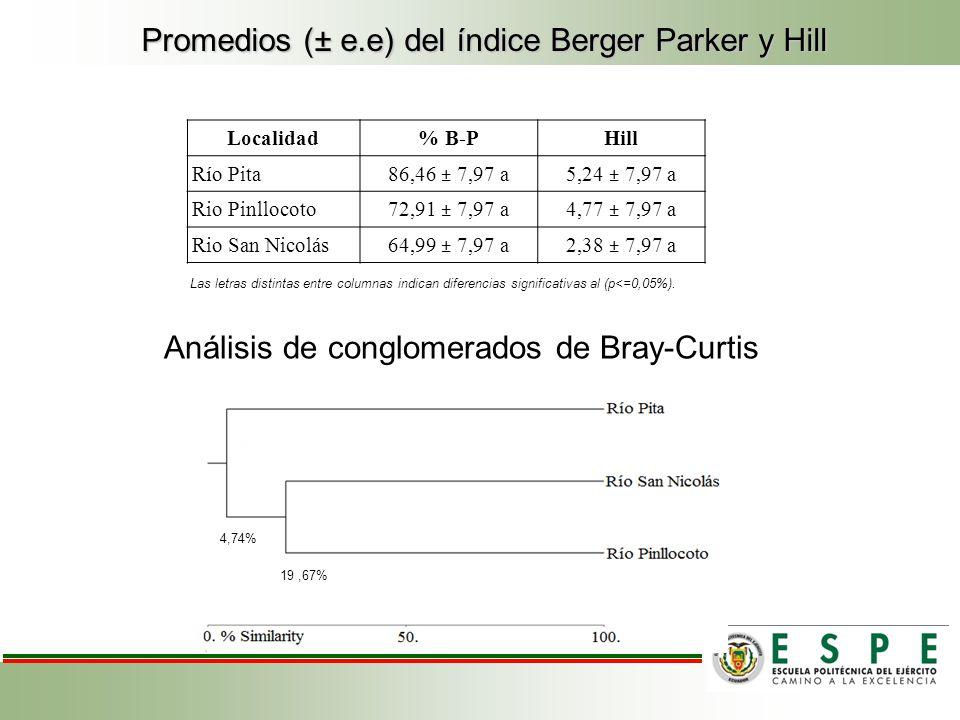 Promedios (± e.e) del índice Berger Parker y Hill Localidad% B-PHill Río Pita 86,46 ± 7,97 a5,24 ± 7,97 a Rio Pinllocoto 72,91 ± 7,97 a4,77 ± 7,97 a Rio San Nicolás64,99 ± 7,97 a2,38 ± 7,97 a Las letras distintas entre columnas indican diferencias significativas al (p<=0,05%).