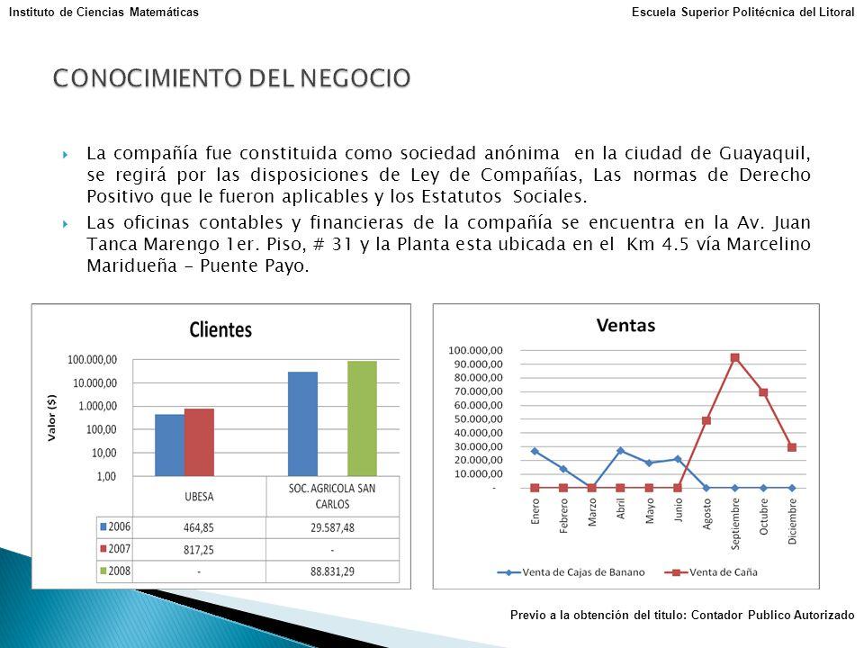 La compañía fue constituida como sociedad anónima en la ciudad de Guayaquil, se regirá por las disposiciones de Ley de Compañías, Las normas de Derech