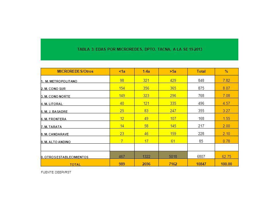 TABLA 3: EDAS POR MICROREDES, DPTO. TACNA, A LA SE 19-2013 MICROREDES/Otros<1a1-4a>5aTotal% 1.