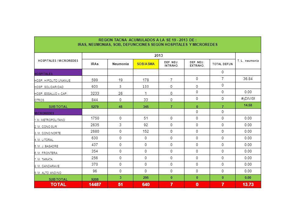 REGION TACNA ACUMULADOS A LA SE 19 - 2013 DE : IRAS, NEUMONIAS, SOB, DEFUNCIONES SEGÚN HOSPITALES Y MICROREDES HOSPITALES / MICROREDES 2013 T. L. neum
