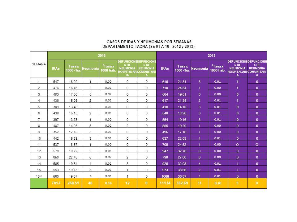 CASOS DE IRAS Y NEUMONIAS POR SEMANAS DEPARTAMENTO TACNA (SE 01 A 16 - 2012 y 2013) SEMANA 20122013 IRAs 1 Tasa x 1000 <5a.