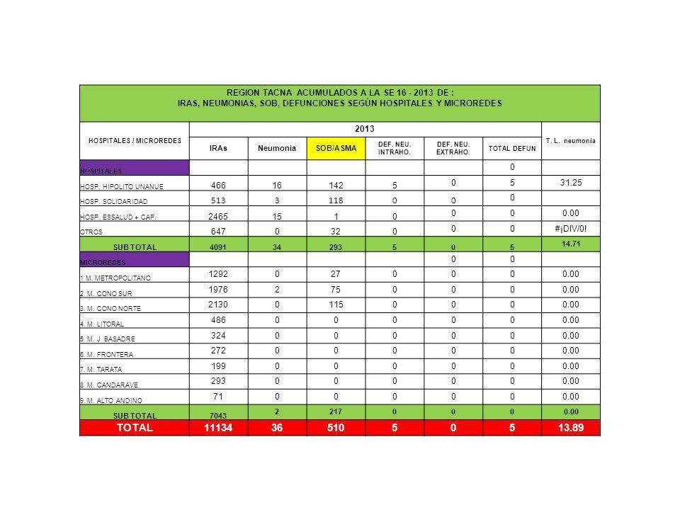 REGION TACNA ACUMULADOS A LA SE 16 - 2013 DE : IRAS, NEUMONIAS, SOB, DEFUNCIONES SEGÚN HOSPITALES Y MICROREDES HOSPITALES / MICROREDES 2013 T.