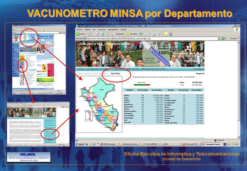 VACUNOMETRO MINSA por Departamento Oficina Ejecutiva de Informatica y Telecomunicaciones Unidad de Desarrollo