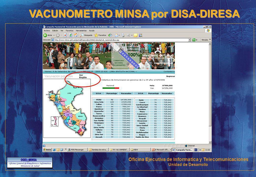 VACUNOMETRO MINSA por DISA-DIRESA Oficina Ejecutiva de Informatica y Telecomunicaciones Unidad de Desarrollo