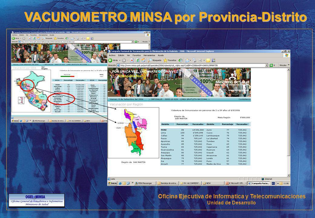 VACUNOMETRO MINSA por Provincia-Distrito Oficina Ejecutiva de Informatica y Telecomunicaciones Unidad de Desarrollo
