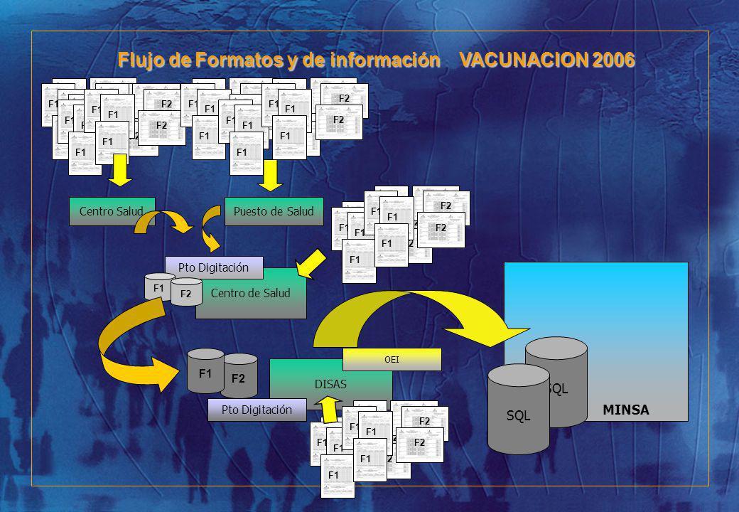 Centro SaludPuesto de Salud Centro de Salud Pto Digitación F1 DISAS Pto Digitación F2 OEI SQL MINSA Flujo de Formatos y de información VACUNACION 2006