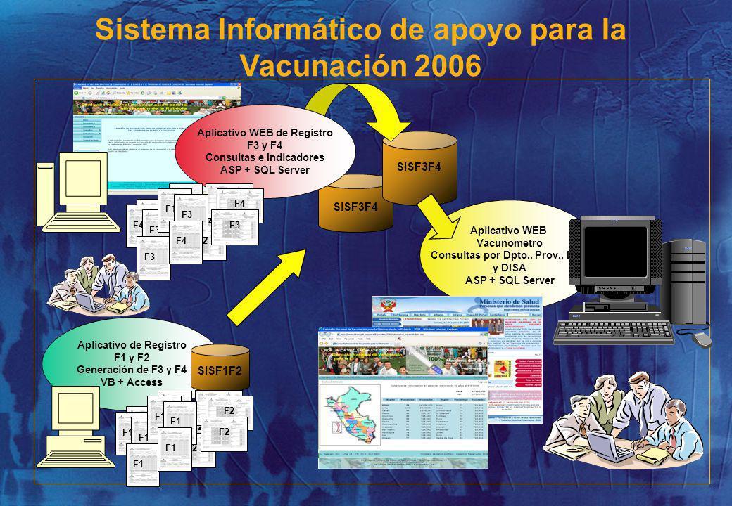 Sistema Informático de apoyo para la Vacunación 2006 Aplicativo de Registro F1 y F2 Generación de F3 y F4 VB + Access Aplicativo WEB Vacunometro Consultas por Dpto., Prov., Dist.