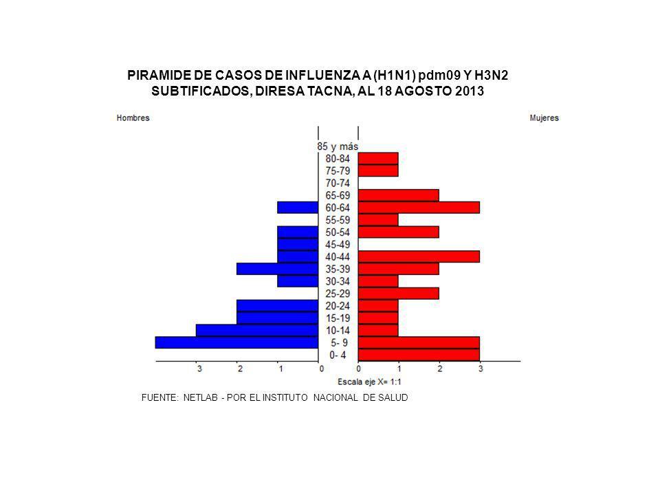 PIRAMIDE DE CASOS DE INFLUENZA A (H1N1) pdm09 Y H3N2 SUBTIFICADOS, DIRESA TACNA, AL 18 AGOSTO 2013 FUENTE: NETLAB - POR EL INSTITUTO NACIONAL DE SALUD