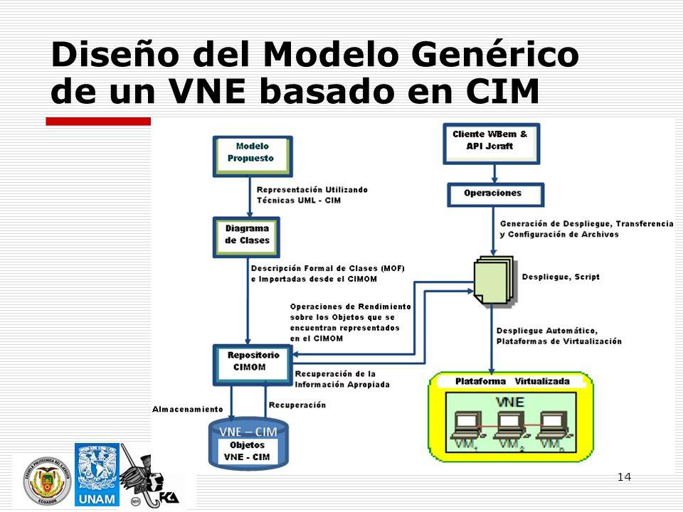14 Diseño del Modelo Genérico de un VNE basado en CIM