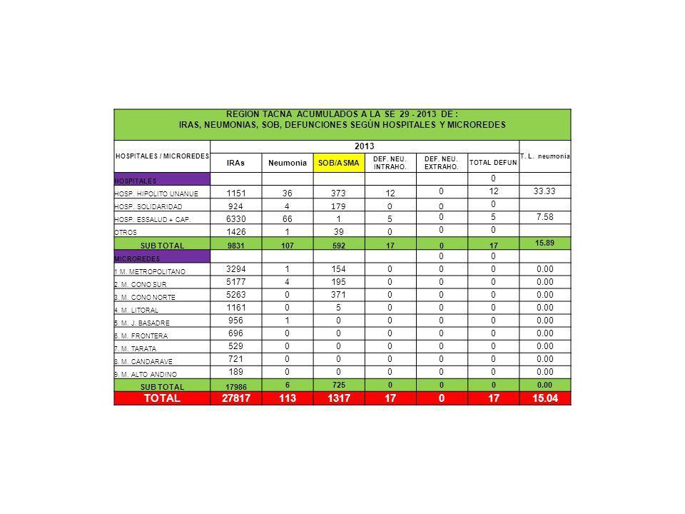 comentarios REGION TACNA ACUMULADOS A LA SE 29 - 2013 DE : IRAS, NEUMONIAS, SOB, DEFUNCIONES SEGÚN HOSPITALES Y MICROREDES HOSPITALES / MICROREDES 201