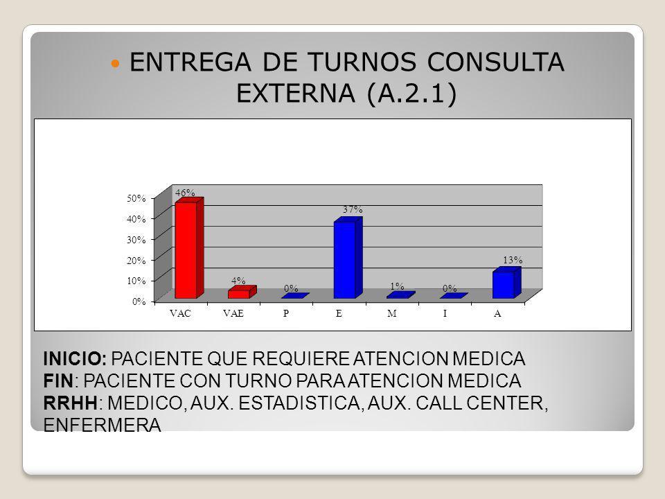 INICIO: PACIENTE QUE REQUIERE ATENCION MEDICA FIN: PACIENTE CON TURNO PARA ATENCION MEDICA RRHH: MEDICO, AUX.