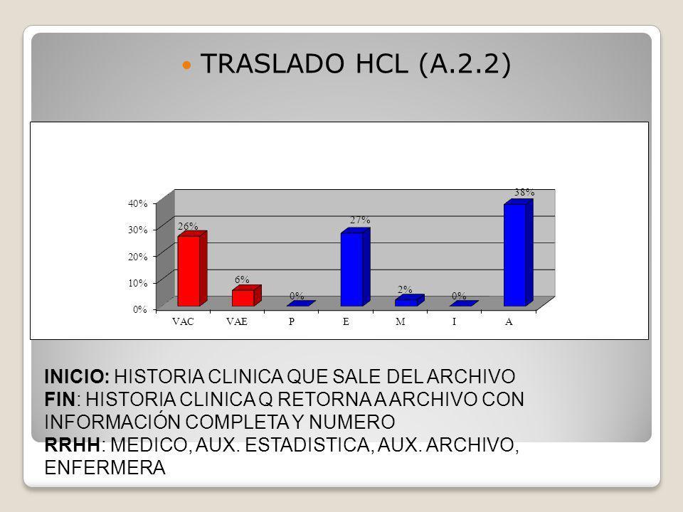 INICIO: HISTORIA CLINICA QUE SALE DEL ARCHIVO FIN: HISTORIA CLINICA Q RETORNA A ARCHIVO CON INFORMACIÓN COMPLETA Y NUMERO RRHH: MEDICO, AUX. ESTADISTI
