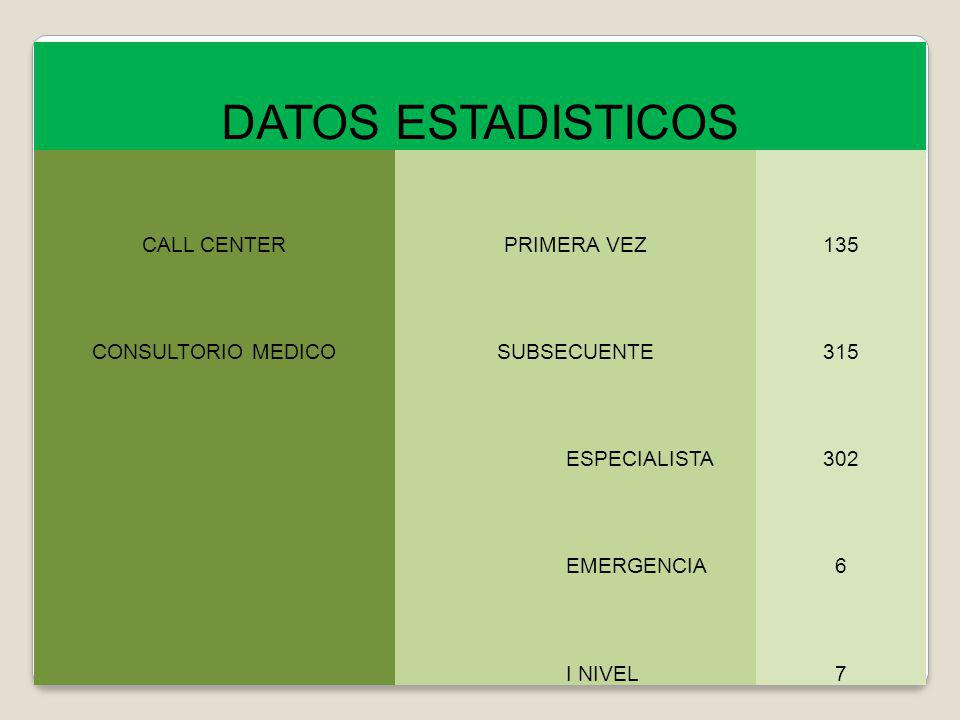 DATOS ESTADISTICOS CALL CENTERPRIMERA VEZ135 CONSULTORIO MEDICOSUBSECUENTE315 ESPECIALISTA302 EMERGENCIA6 I NIVEL7