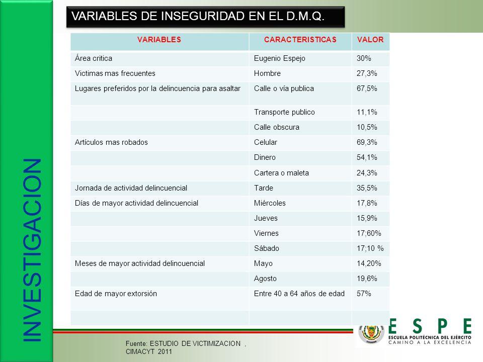 INVESTIGACION VARIABLES DE INSEGURIDAD EN EL D.M.Q. VARIABLESCARACTERISTICASVALOR Área criticaEugenio Espejo30% Victimas mas frecuentesHombre27,3% Lug