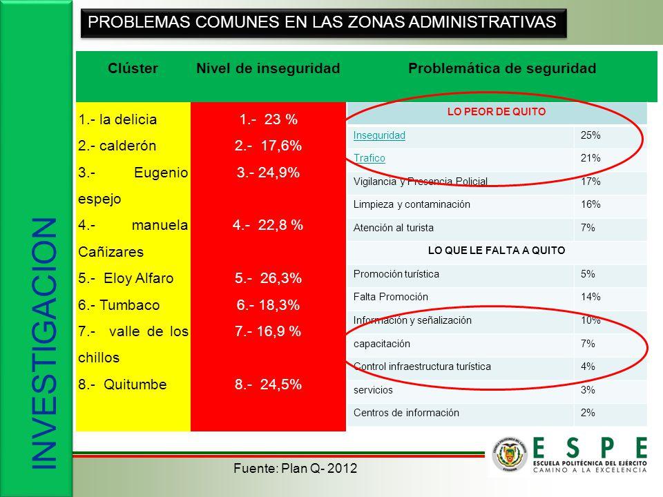 INVESTIGACION ClústerNivel de inseguridadProblemática de seguridad 1.- la delicia 2.- calderón 3.- Eugenio espejo 4.- manuela Cañizares 5.- Eloy Alfaro 6.- Tumbaco 7.- valle de los chillos 8.- Quitumbe 1.- 23 % 2.- 17,6% 3.- 24,9% 4.- 22,8 % 5.- 26,3% 6.- 18,3% 7.- 16,9 % 8.- 24,5% PROBLEMAS COMUNES EN LAS ZONAS ADMINISTRATIVAS LO PEOR DE QUITO Inseguridad25% Trafico21% Vigilancia y Presencia Policial17% Limpieza y contaminación16% Atención al turista7% LO QUE LE FALTA A QUITO Promoción turística5% Falta Promoción14% Información y señalización10% capacitación7% Control infraestructura turística4% servicios3% Centros de información2% Fuente: Plan Q- 2012