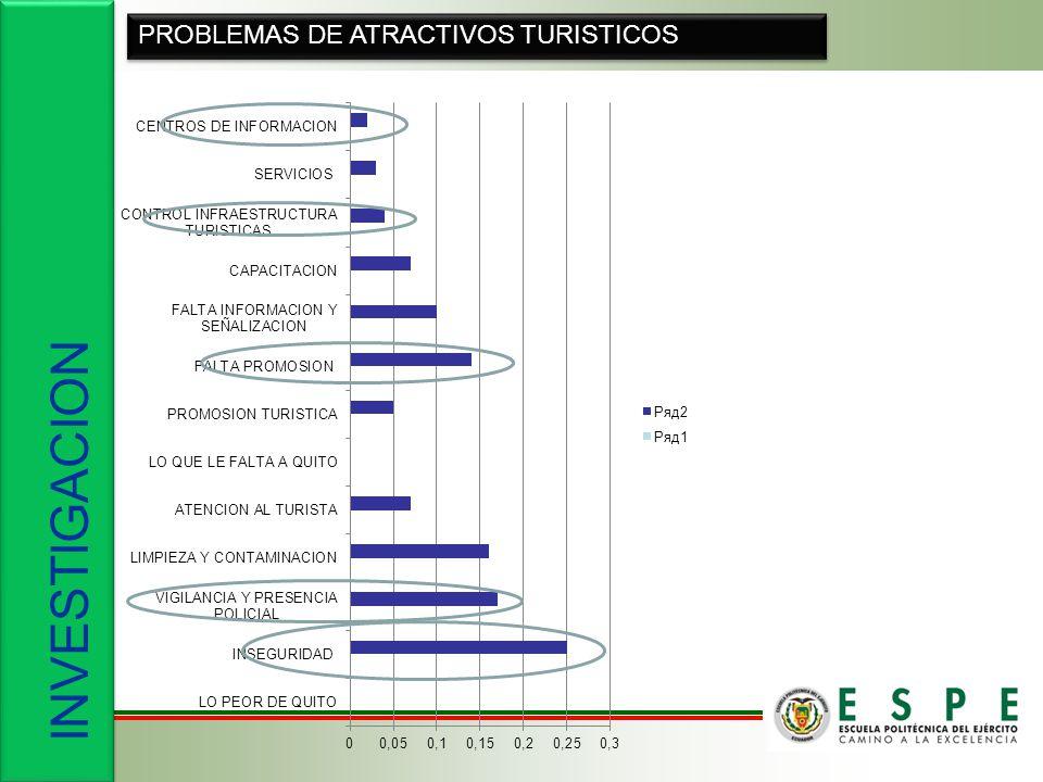 INVESTIGACION PROBLEMAS DE ATRACTIVOS TURISTICOS