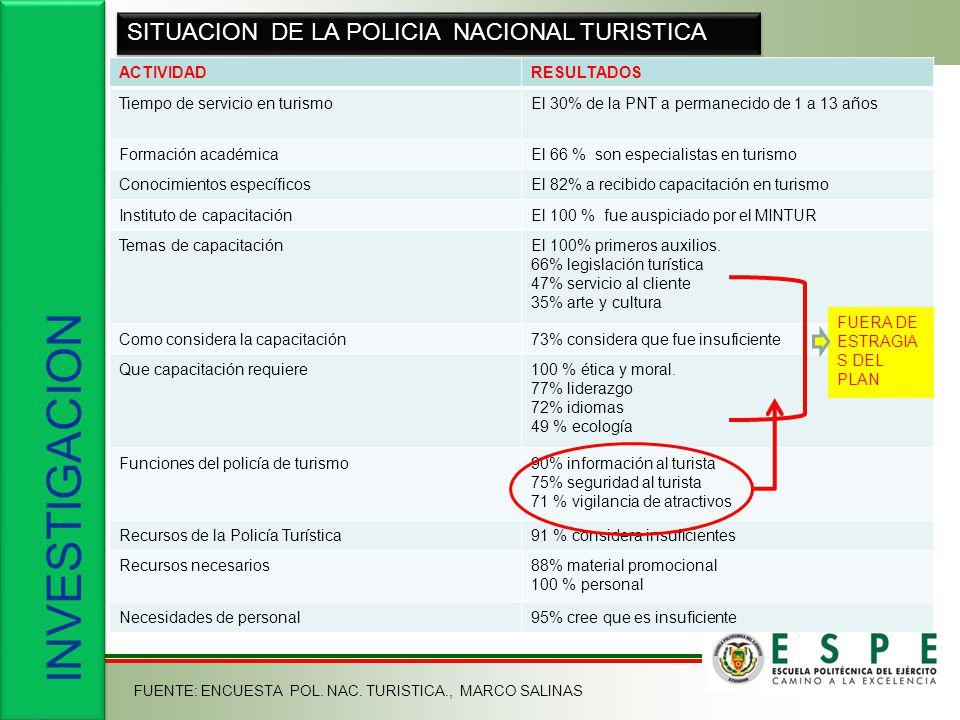 INVESTIGACION SITUACION DE LA POLICIA NACIONAL TURISTICA ACTIVIDADRESULTADOS Tiempo de servicio en turismoEl 30% de la PNT a permanecido de 1 a 13 año