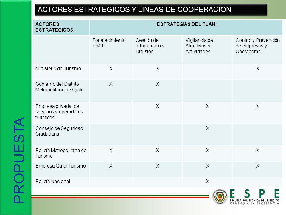 PROPUESTA ACTORES ESTRATEGICOS Y LINEAS DE COOPERACION ACTORES ESTRATEGICOS ESTRATEGIAS DEL PLAN Fortalecimiento P.M.T. Gestión de información y Difus
