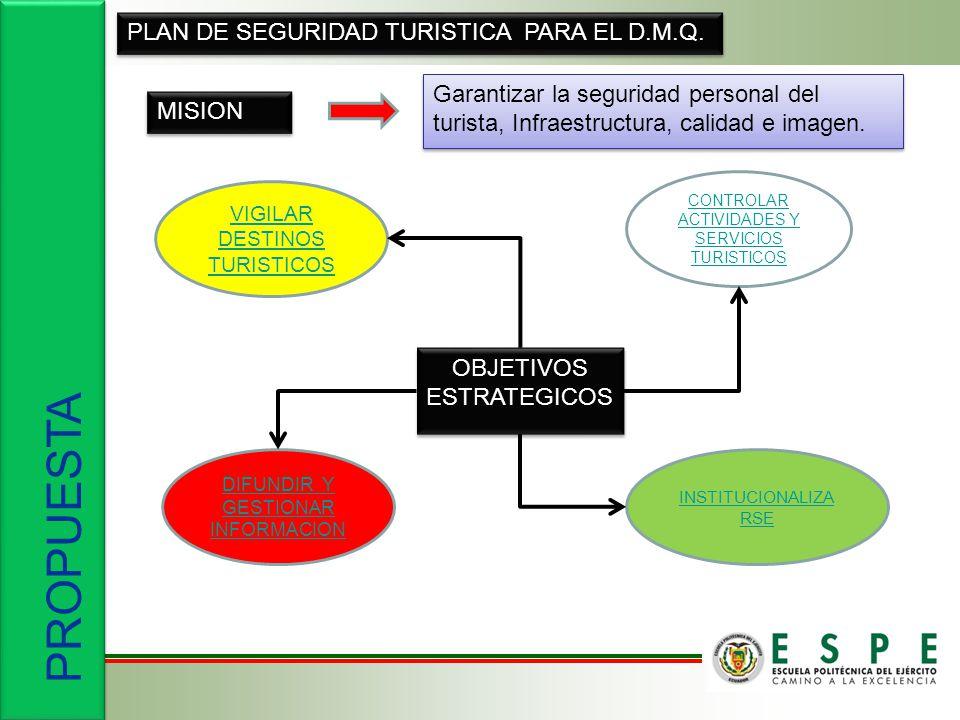 PROPUESTA PLAN DE SEGURIDAD TURISTICA PARA EL D.M.Q.