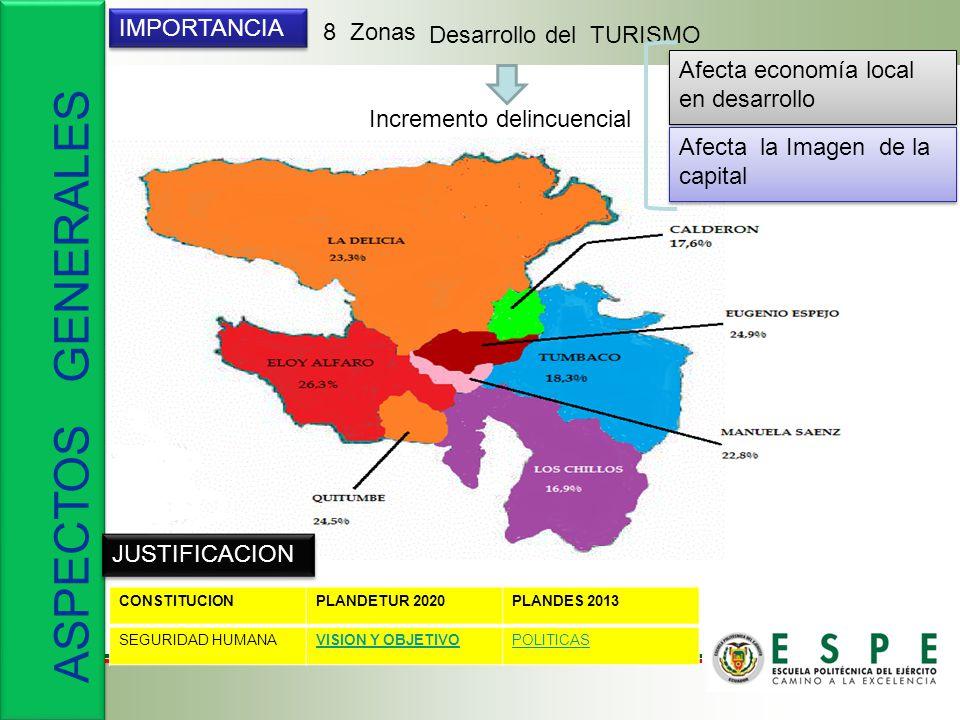 ASPECTOS GENERALES IMPORTANCIA JUSTIFICACION 8 Zonas Incremento delincuencial Desarrollo del TURISMO Afecta economía local en desarrollo Afecta la Imagen de la capital CONSTITUCIONPLANDETUR 2020PLANDES 2013 SEGURIDAD HUMANAVISION Y OBJETIVOPOLITICAS