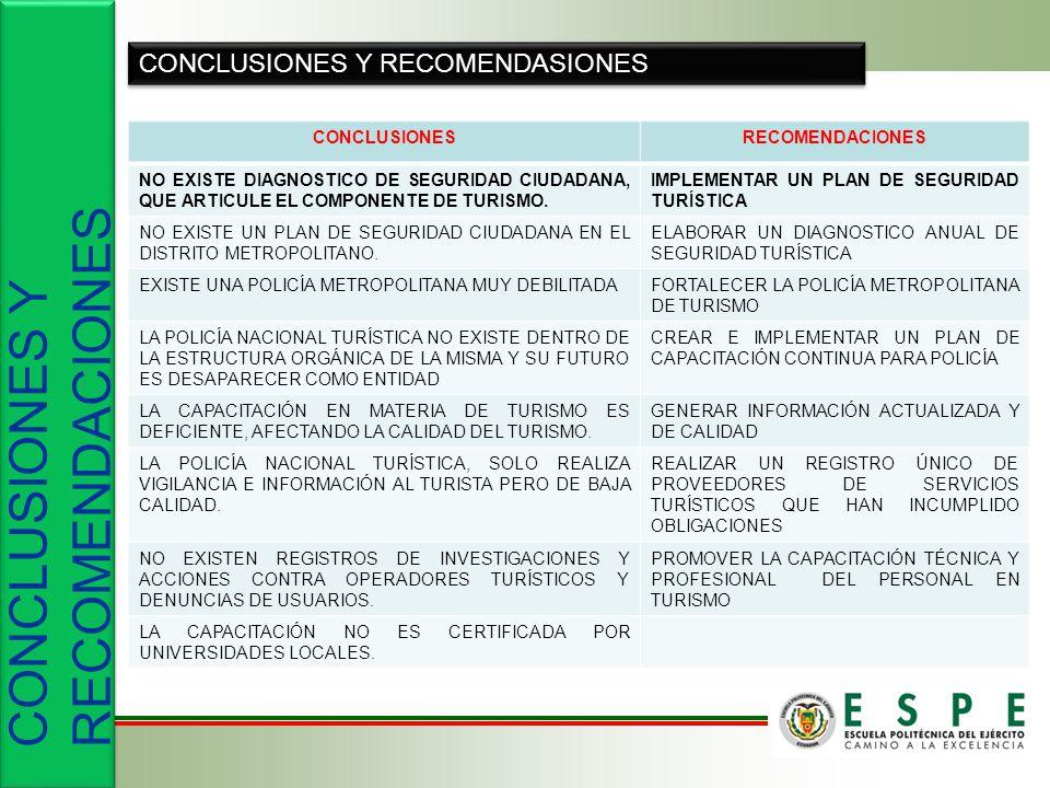 CONCLUSIONES Y RECOMENDACIONES CONCLUSIONES Y RECOMENDASIONES CONCLUSIONESRECOMENDACIONES NO EXISTE DIAGNOSTICO DE SEGURIDAD CIUDADANA, QUE ARTICULE EL COMPONENTE DE TURISMO.