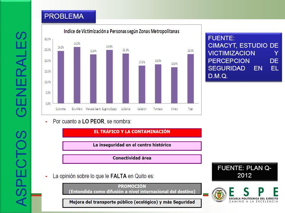 PROBLEMA FUENTE: CIMACYT, ESTUDIO DE VICTIMIZACION Y PERCEPCION DE SEGURIDAD EN EL D.M.Q.