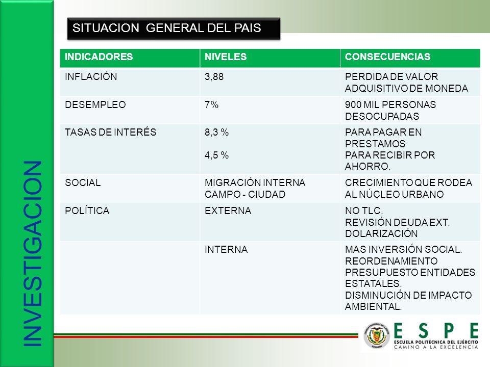 INVESTIGACION SITUACION GENERAL DEL PAIS INDICADORESNIVELESCONSECUENCIAS INFLACIÓN3,88PERDIDA DE VALOR ADQUISITIVO DE MONEDA DESEMPLEO7%900 MIL PERSONAS DESOCUPADAS TASAS DE INTERÉS8,3 % 4,5 % PARA PAGAR EN PRESTAMOS PARA RECIBIR POR AHORRO.