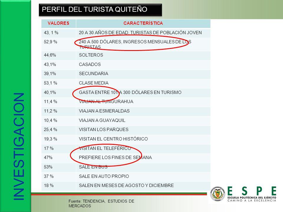 INVESTIGACION PERFIL DEL TURISTA QUITEÑO VALORESCARACTERÍSTICA 43, 1 %20 A 30 AÑOS DE EDAD, TURISTAS DE POBLACIÓN JOVEN 52,9 %240 A 500 DÓLARES, INGRESOS MENSUALES DE LOS TURISTAS 44,6%SOLTEROS 43,1%CASADOS 39,1%SECUNDARIA 53,1 %CLASE MEDIA 40,1%GASTA ENTRE 101 A 300 DÓLARES EN TURISMO 11,4 %VIAJAN AL TUNGURAHUA 11,2 %VIAJAN A ESMERALDAS 10,4 %VIAJAN A GUAYAQUIL 25,4 %VISITAN LOS PARQUES 19,3 %VISITAN EL CENTRO HISTÓRICO 17 %VISITAN EL TELEFÉRICO 47%PREFIERE LOS FINES DE SEMANA 53%SALE EN BUS 37 %SALE EN AUTO PROPIO 18 %SALEN EN MESES DE AGOSTO Y DICIEMBRE Fuente: TENDENCIA, ESTUDIOS DE MERCADOS