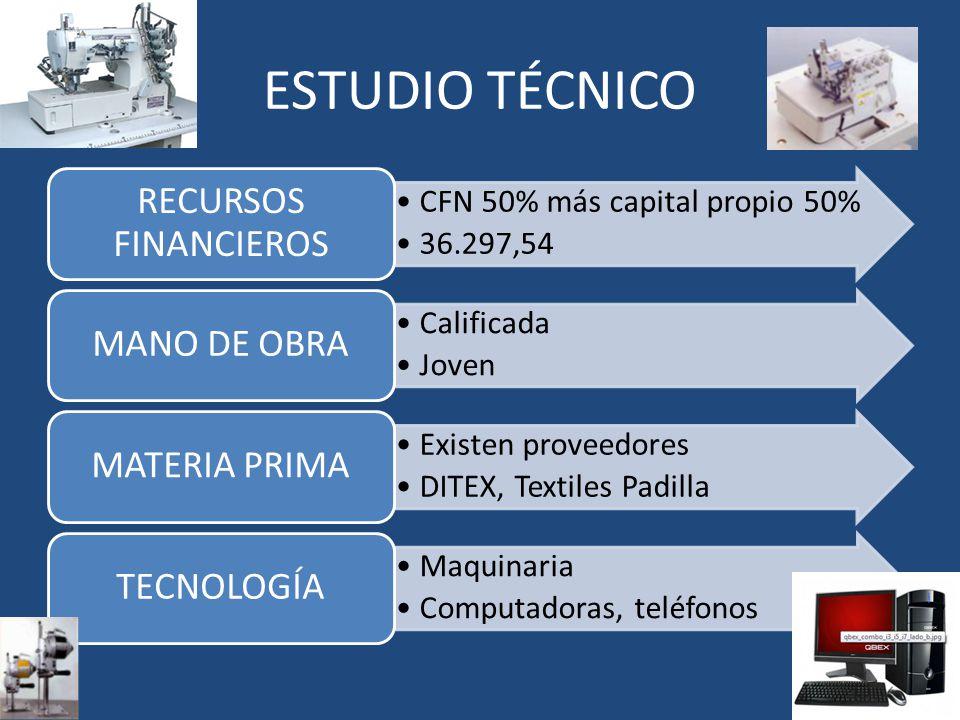 ESTUDIO TÉCNICO CFN 50% más capital propio 50% 36.297,54 RECURSOS FINANCIEROS Calificada Joven MANO DE OBRA Existen proveedores DITEX, Textiles Padill