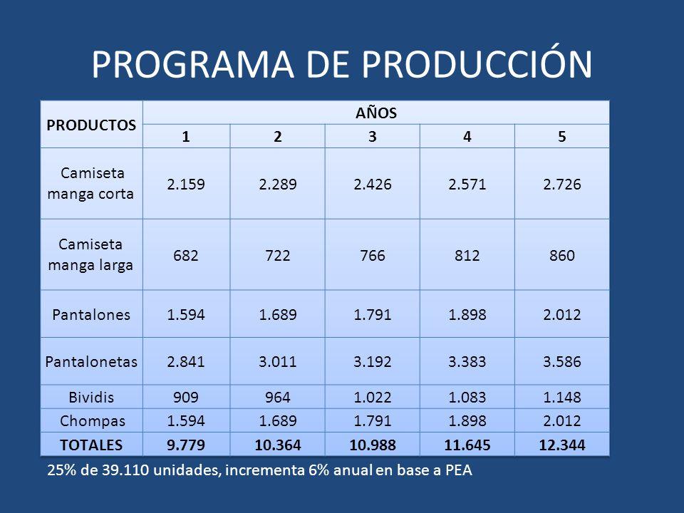 PROGRAMA DE PRODUCCIÓN 25% de 39.110 unidades, incrementa 6% anual en base a PEA