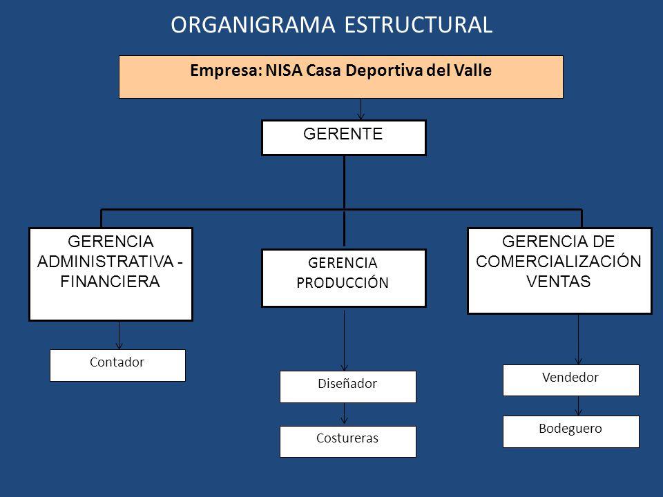 ORGANIGRAMA ESTRUCTURAL GERENTE GERENCIA ADMINISTRATIVA - FINANCIERA GERENCIA PRODUCCIÓN Empresa: NISA Casa Deportiva del Valle GERENCIA DE COMERCIALI