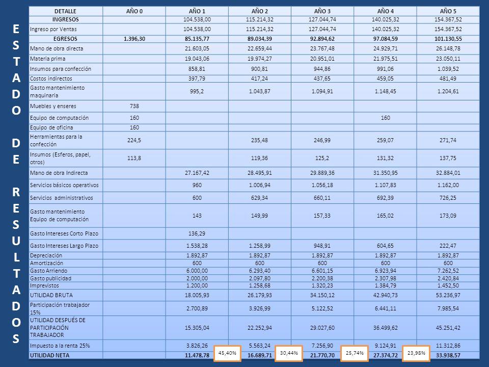 ESTADODERESULTADOSESTADODERESULTADOS 45,40%30,44%25,74%23,98%
