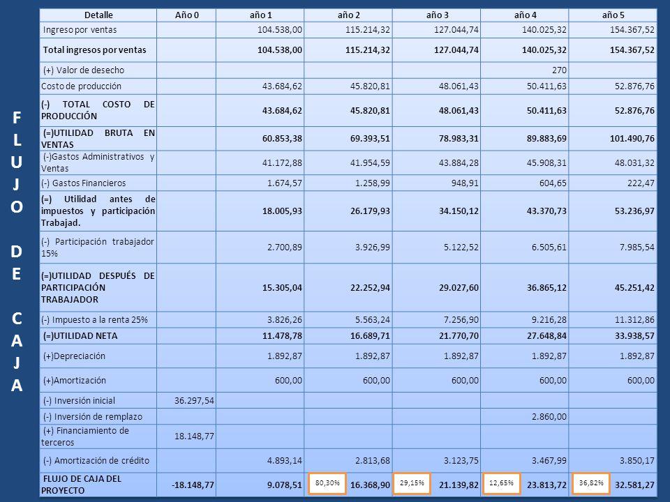 FLUJO DE CAJAFLUJO DE CAJA 80,30%29,15%12,65%36,82%