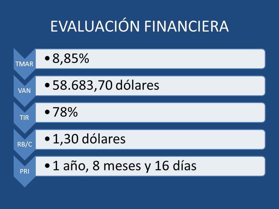 EVALUACIÓN FINANCIERA TMAR 8,85% VAN 58.683,70 dólares TIR 78% RB/C 1,30 dólares PRI 1 año, 8 meses y 16 días