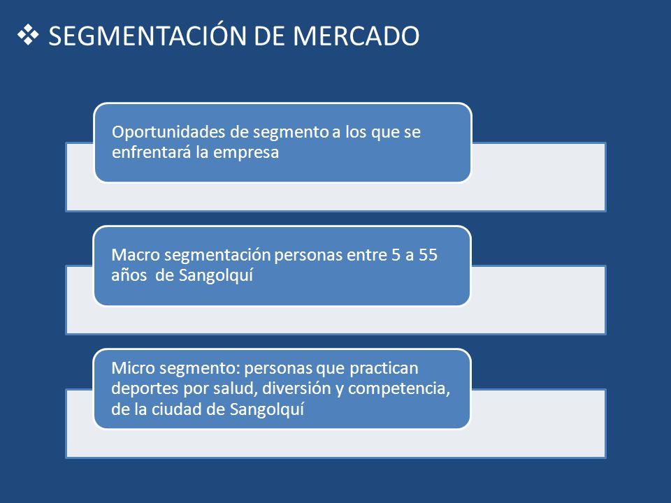 SEGMENTACIÓN DE MERCADO Oportunidades de segmento a los que se enfrentará la empresa Macro segmentación personas entre 5 a 55 años de Sangolquí Micro
