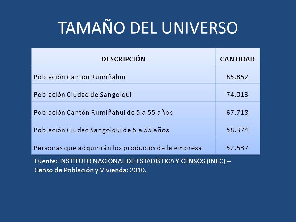 TAMAÑO DEL UNIVERSO Fuente: INSTITUTO NACIONAL DE ESTADÍSTICA Y CENSOS (INEC) – Censo de Población y Vivienda: 2010.