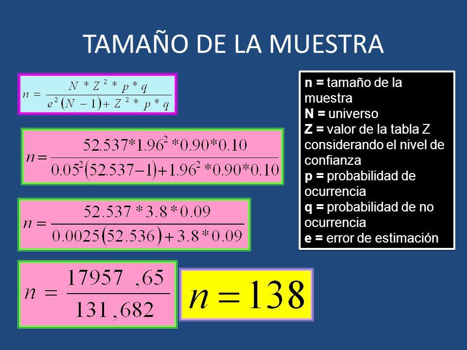 TAMAÑO DE LA MUESTRA n = tamaño de la muestra N = universo Z = valor de la tabla Z considerando el nivel de confianza p = probabilidad de ocurrencia q