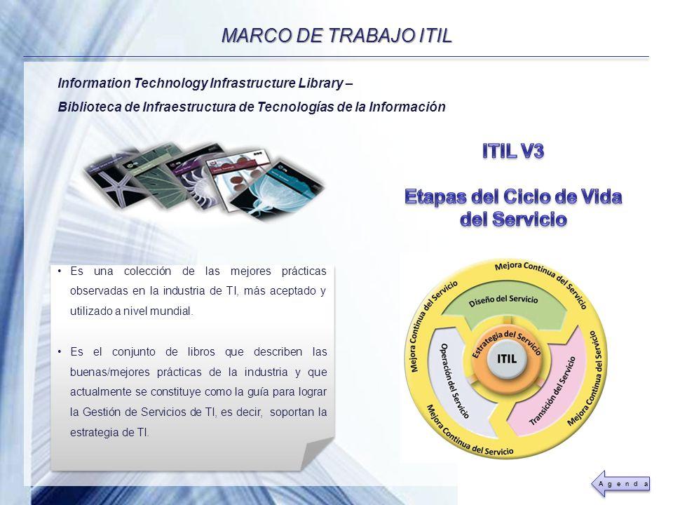 Powerpoint Templates Page 12 MARCO DE TRABAJO ITIL Es una colección de las mejores prácticas observadas en la industria de TI, más aceptado y utilizad